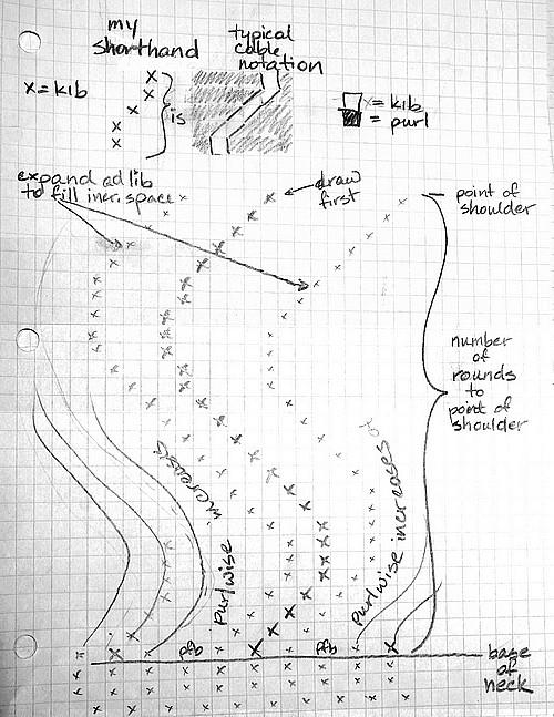 Hand drawn yoke chart